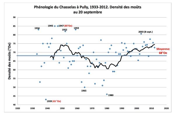 sondages 20 septembre 1933-2012