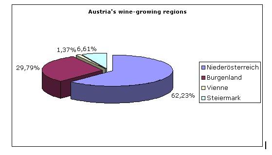shares of Austrian wine regions