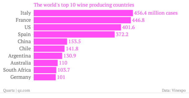 the-world-s-top-10-wine-producing-countries_chartbuilder