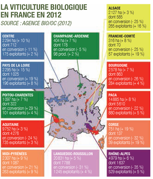 viticulture-biologique-en-France-2012