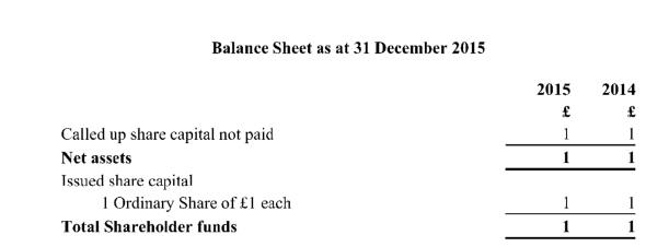 Balance sheet 31.12.15