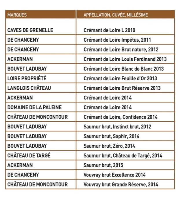 1st 17 cuvées